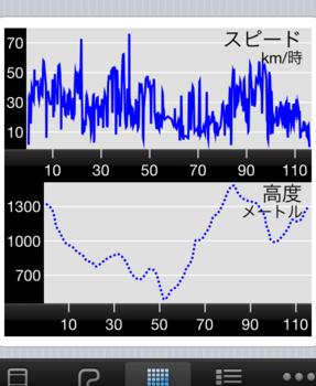 GF八ヶ岳2011_グラフ.png